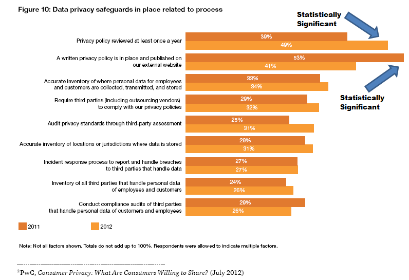 PwC-Figure-10-Data-privacy-safeguards-in-place-related-to-process1